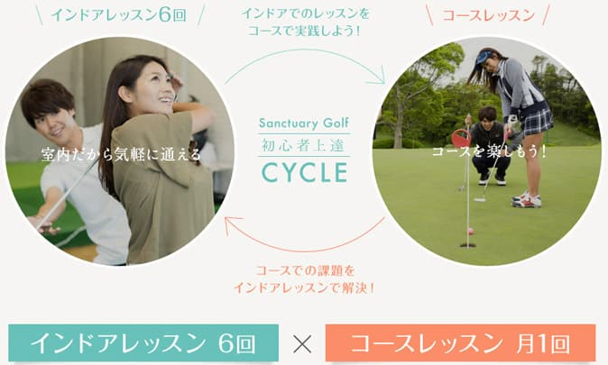 サンクチュアリゴルフの初心者上達サイクル